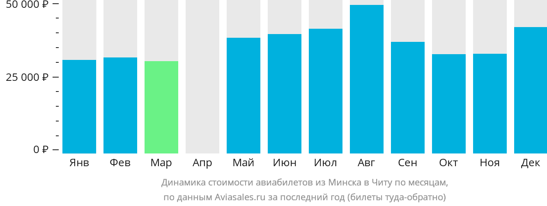 Динамика стоимости авиабилетов из Минска в Читу по месяцам