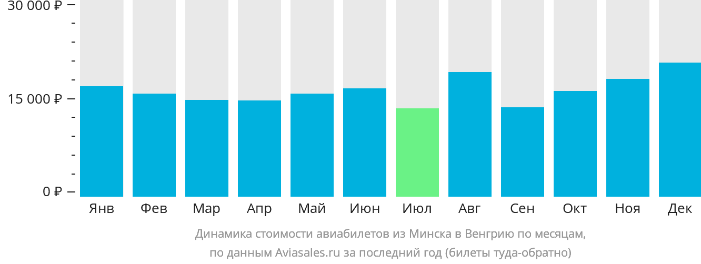 Динамика стоимости авиабилетов из Минска в Венгрию по месяцам