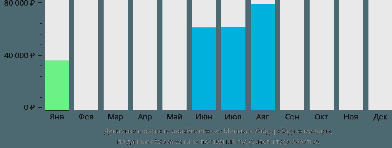 Динамика стоимости авиабилетов из Минска в Хайдарабад по месяцам