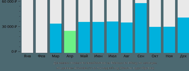 Динамика стоимости авиабилетов из Минска на Ибицу по месяцам