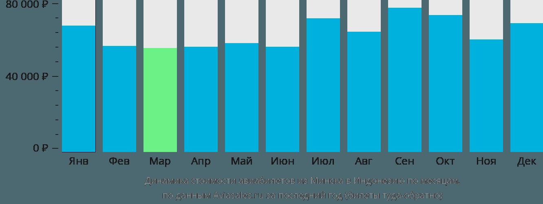 Динамика стоимости авиабилетов из Минска в Индонезию по месяцам