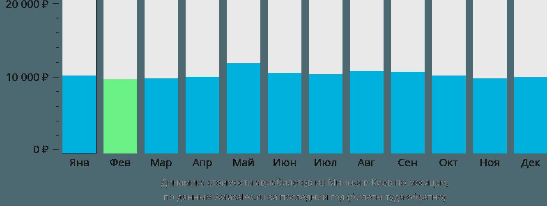 Динамика стоимости авиабилетов из Минска в Киев по месяцам