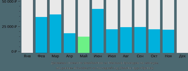 Динамика стоимости авиабилетов из Минска в Ирландию по месяцам