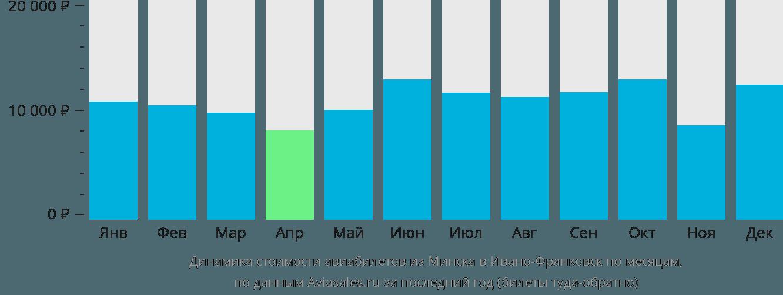 Динамика стоимости авиабилетов из Минска в Ивано-Франковск по месяцам