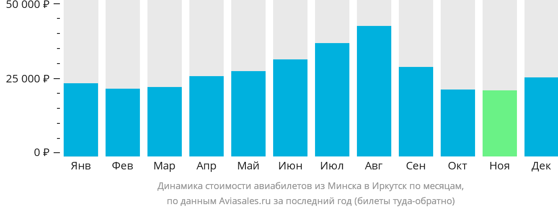 Динамика стоимости авиабилетов из Минска в Иркутск по месяцам