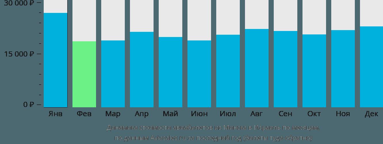 Динамика стоимости авиабилетов из Минска в Израиль по месяцам