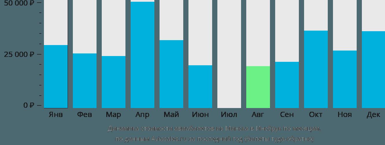 Динамика стоимости авиабилетов из Минска в Инсбрук по месяцам