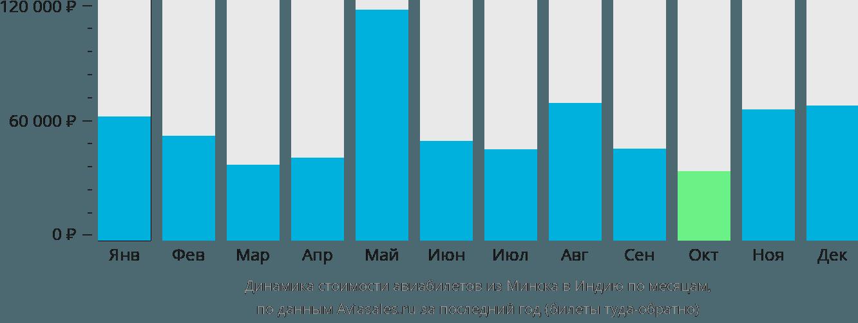Динамика стоимости авиабилетов из Минска в Индию по месяцам