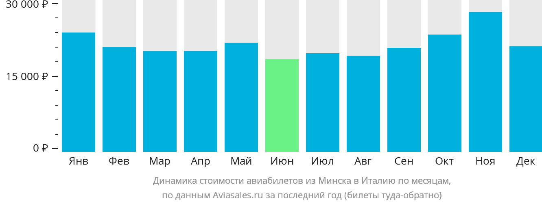 Динамика стоимости авиабилетов из Минска в Италию по месяцам