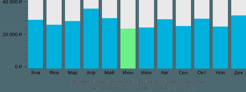 Динамика стоимости авиабилетов из Минска в Измир по месяцам