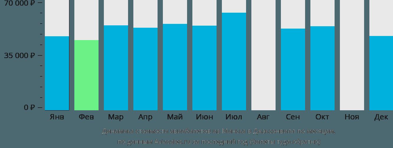 Динамика стоимости авиабилетов из Минска в Джэксонвилл по месяцам