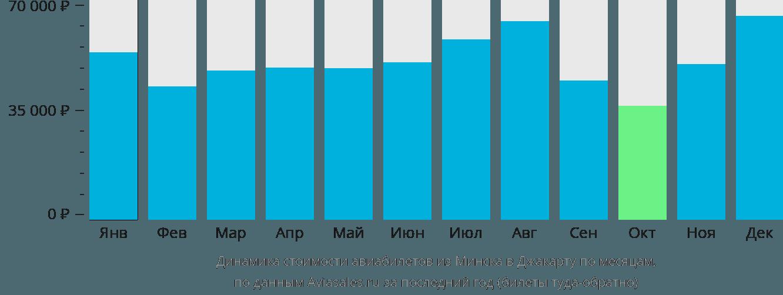 Динамика стоимости авиабилетов из Минска в Джакарту по месяцам