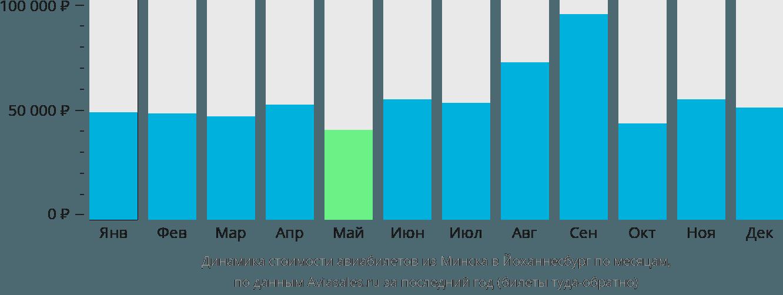 Динамика стоимости авиабилетов из Минска в Йоханнесбург по месяцам