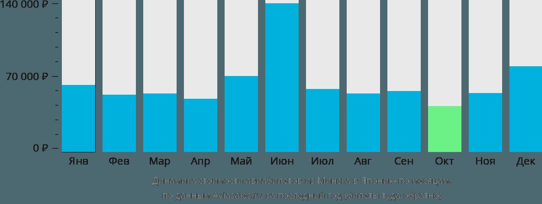 Динамика стоимости авиабилетов из Минска в Японию по месяцам