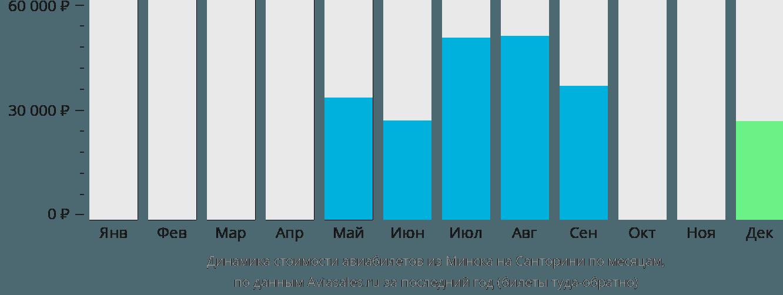 Динамика стоимости авиабилетов из Минска на Тиру по месяцам