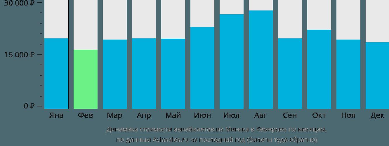 Динамика стоимости авиабилетов из Минска в Кемерово по месяцам
