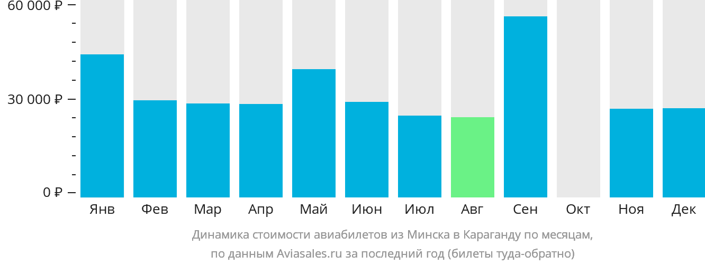 Динамика стоимости авиабилетов из Минска в Караганду по месяцам