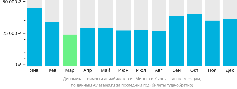 Динамика стоимости авиабилетов из Минска в Кыргызстан по месяцам