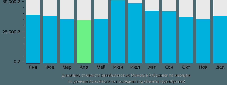 Динамика стоимости авиабилетов из Минска в Хабаровск по месяцам