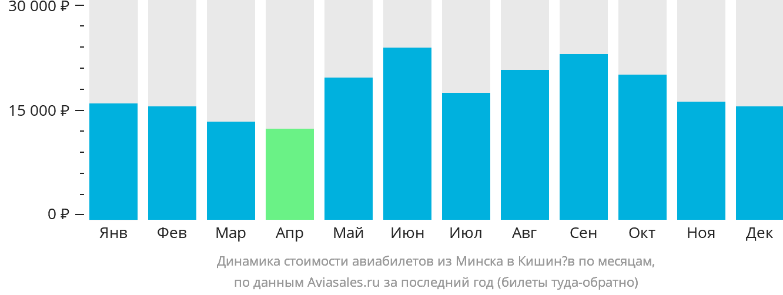 Динамика стоимости авиабилетов из Минска в Кишинёв по месяцам