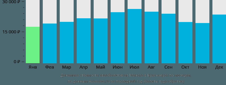 Динамика стоимости авиабилетов из Минска в Красноярск по месяцам