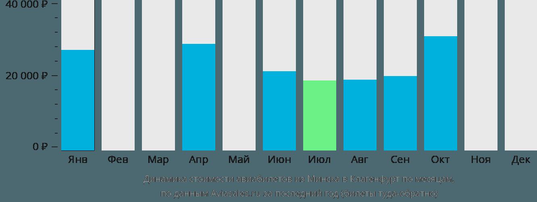 Динамика стоимости авиабилетов из Минска в Клагенфурт по месяцам