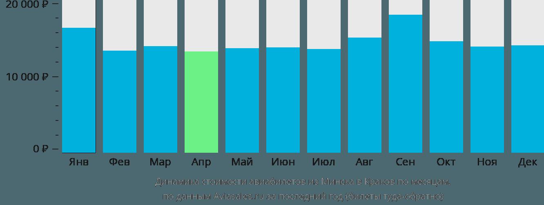 Динамика стоимости авиабилетов из Минска в Краков по месяцам