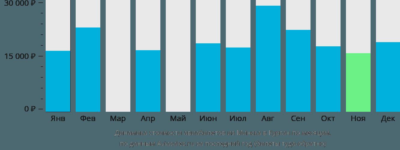 Динамика стоимости авиабилетов из Минска в Курган по месяцам