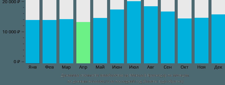 Динамика стоимости авиабилетов из Минска в Краснодар по месяцам