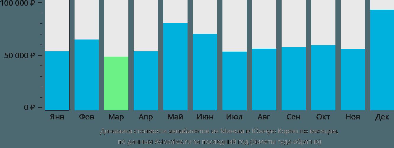 Динамика стоимости авиабилетов из Минска в Южную Корею по месяцам