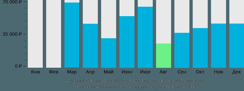 Динамика стоимости авиабилетов из Минска в Костанай по месяцам