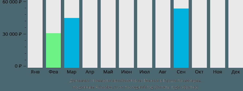 Динамика стоимости авиабилетов из Минска в Карши по месяцам
