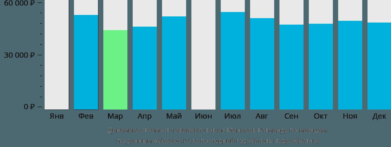Динамика стоимости авиабилетов из Минска в Катманду по месяцам