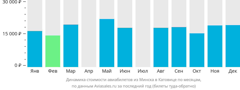 Динамика стоимости авиабилетов из Минска в Катовице по месяцам