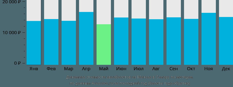 Динамика стоимости авиабилетов из Минска в Самару по месяцам