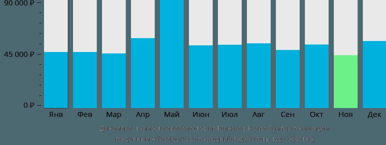 Динамика стоимости авиабилетов из Минска в Куала-Лумпур по месяцам