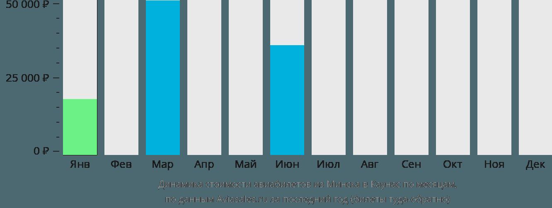 Динамика стоимости авиабилетов из Минска в Каунас по месяцам