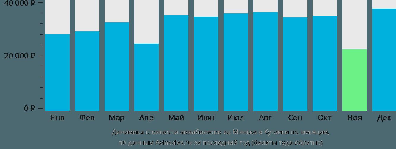 Динамика стоимости авиабилетов из Минска в Кутаиси по месяцам