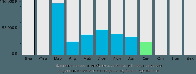 Динамика стоимости авиабилетов из Минска в Гянджу по месяцам