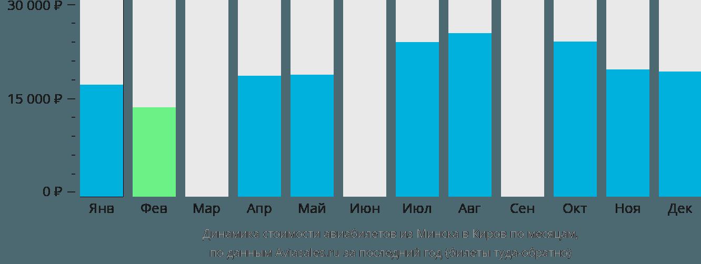 Динамика стоимости авиабилетов из Минска в Киров по месяцам