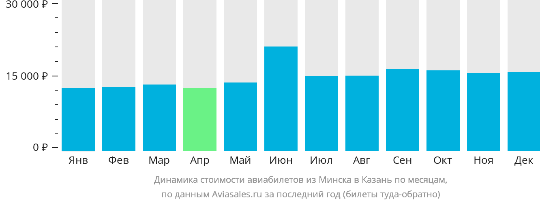 Динамика стоимости авиабилетов из Минска в Казань по месяцам