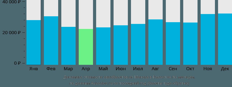 Динамика стоимости авиабилетов из Минска в Казахстан по месяцам