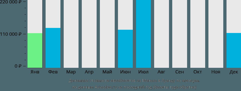 Динамика стоимости авиабилетов из Минска в Луанду по месяцам