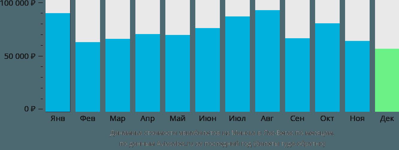 Динамика стоимости авиабилетов из Минска в Лас-Вегас по месяцам