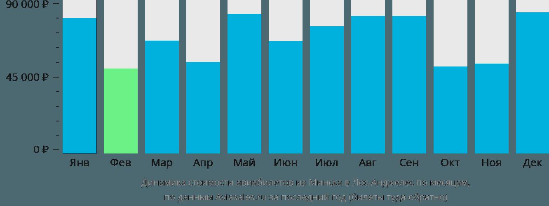 Динамика стоимости авиабилетов из Минска в Лос-Анджелес по месяцам