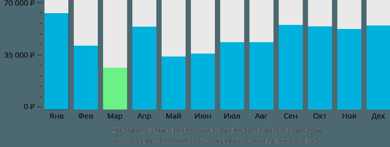 Динамика стоимости авиабилетов из Минска в Ливан по месяцам