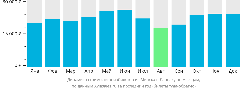 Динамика стоимости авиабилетов из Минска в Ларнаку по месяцам