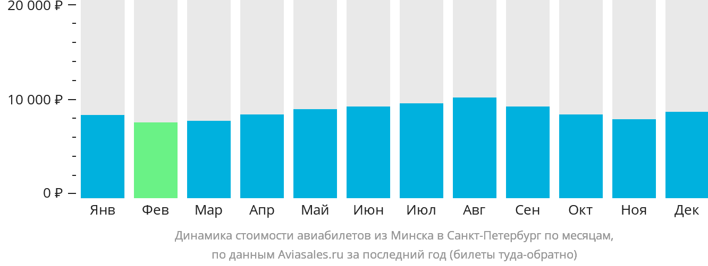 Динамика стоимости авиабилетов из Минска в Санкт-Петербург по месяцам