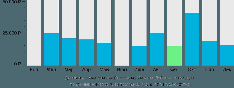 Динамика стоимости авиабилетов из Минска в Лейпциг по месяцам