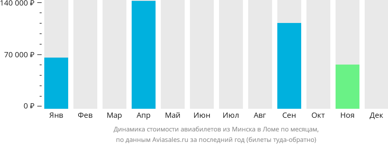 Динамика стоимости авиабилетов из Минска в Ломе по месяцам